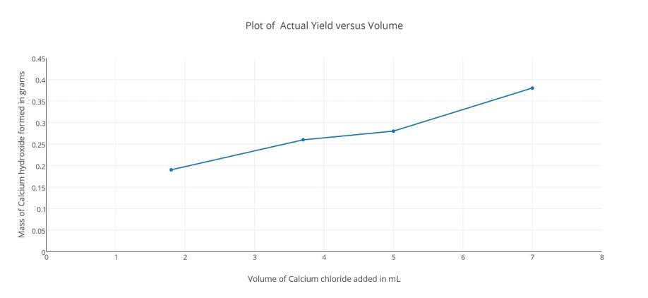 against the volume of calcium chloride used as follows: From the graph, it is observed that