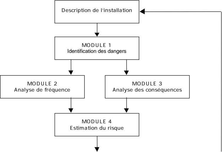 Description de l'installation MODULE 1 Identification des dangers MODULE 2 Analyse de fréquence MODULE 3