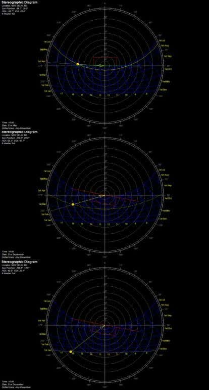 and 21 s t December respectively. SUN PATH DIAGRAMS The sun path diagrams have been analyzed