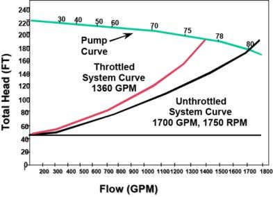 energy savings. Table A: Effects of Changes in Fan Speed Fig. 3. Mechanical capacity control Pump