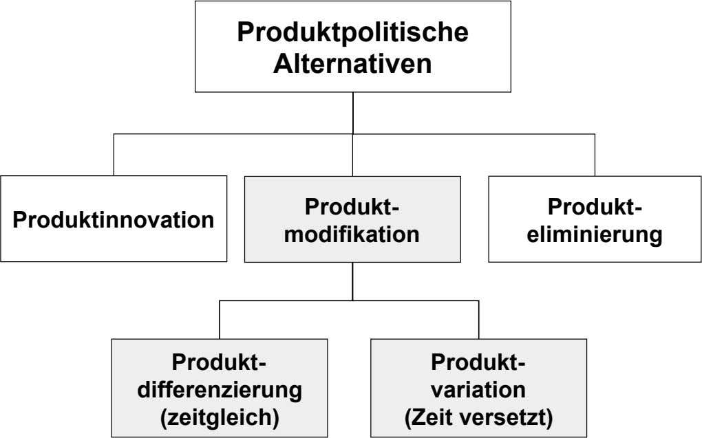 Produktpolitische Alternativen Produkt- Produkt- Produktinnovation modifikation eliminierung Produkt- Produkt-