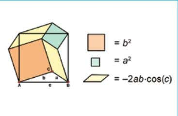 becomes a right triangle, the parallelograms disappear, and students are left with a proof of the