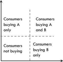 Consumers Consumers buying A buying A only and B Consumers Consumers buying B not buying only