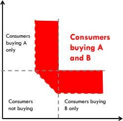 Consumers Consumers buying A buying A only and B Consumers Consumers buying not buying B only