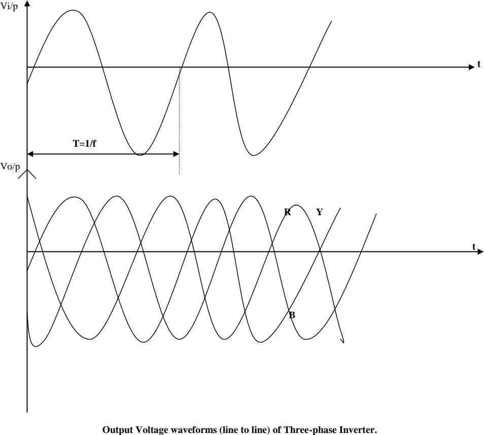 Vi/p t T=1/f Vo/p R Y t B Output Voltage waveforms (line to line) of