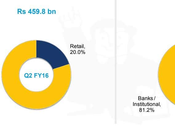 Rs 459.8 bn Retail, 20.0% Q2 FY16 Banks / Institutional, 81.2%
