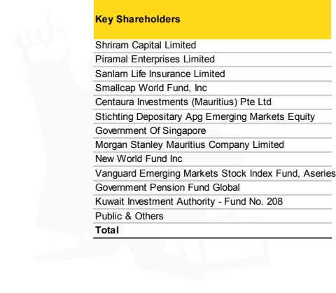 Key Shareholders Shriram Capital Limited Piramal Enterprises Limited Sanlam Life Insurance Limited Smallcap World