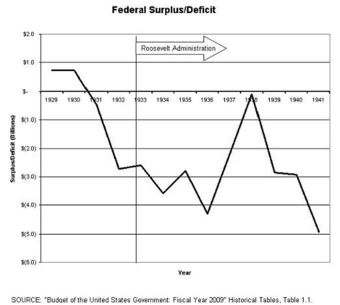 New Deal Deficit Financing