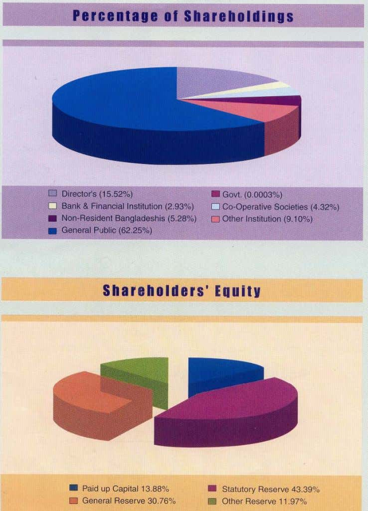 Source- Annual Report of Pubali Bank Limited 2005. 34