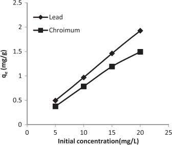 soil follows a chemisorption/ion exchange mechanism. Fig. 8. Effect of initial concentrations on q e of