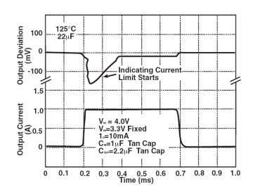 SPX1117M3-L-3-3, V I N =4.8V, C O U T =2.2µF Fig. 7: Current Limit Output Voltage
