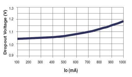 Fig. 3: Load Regulation SPX1117M3-L-3-3, V I N =4.8V Fig. 5: Dropout Voltage vs Output Current