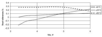 vs Temperature V O U T =1.8V (Adj), V I N =3.3V Fig. 15: Line Regulation