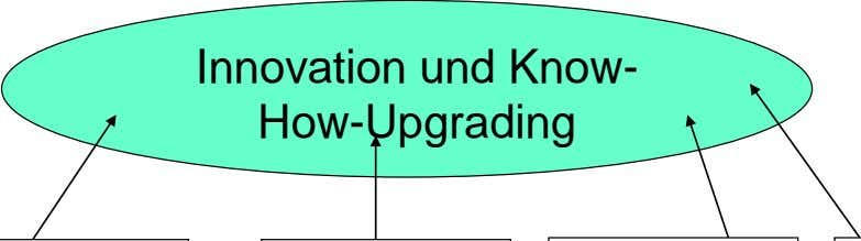 Innovation und Know- How-Upgrading