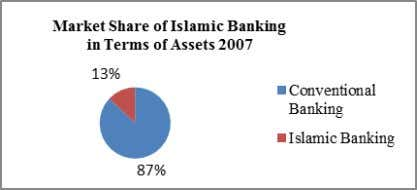 sector (please refer Fig. 1, Fig. 2 and Fig. 3 below). Fig. 1. Source: Bank Negara