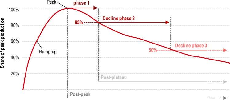 Peak phase 1 100% Decline phase 2 85% 80% 60% Decline phase 3 50% Ramp-up