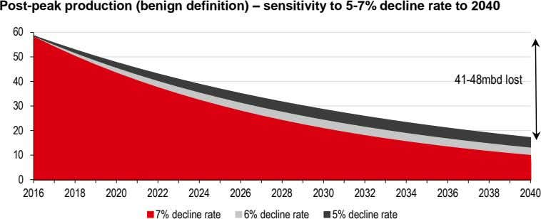Post-peak production (benign definition) – sensitivity to 5-7% decline rate to 2040 60 50 41-48mbd