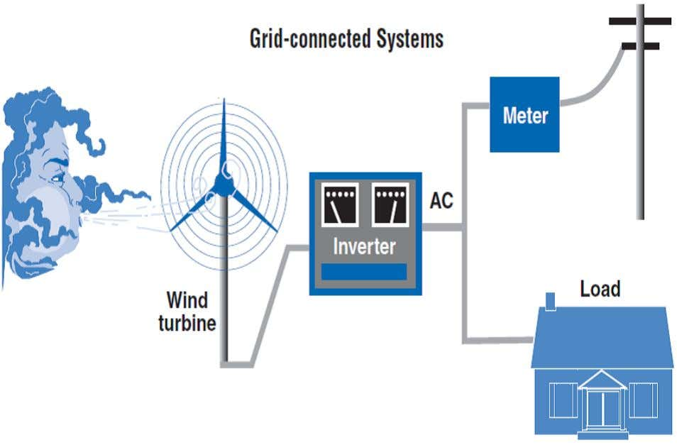 at which reference point 4.Sructure of Interconnected Grid Figure2.Grid connected system the NREL National Wind