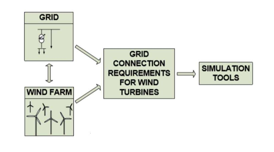 • Grid connection requirements • Simulation tools Figure1. Evaluation methodology of wind turbine generation
