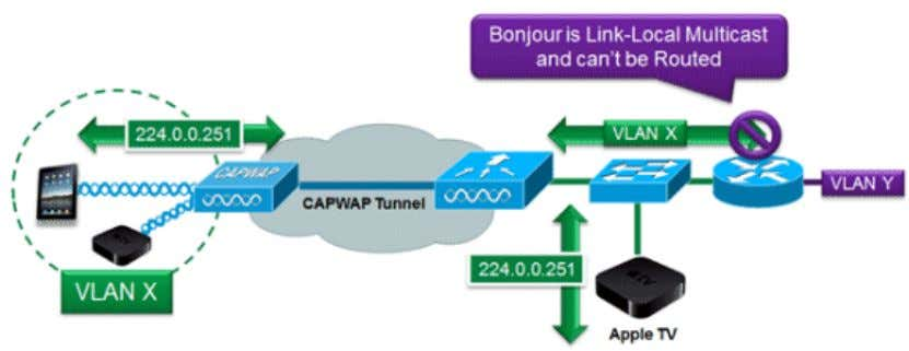 and link−local multicast is meant to stay local by design. Configure the Controller to Support Bonjour