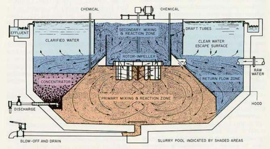 blanket clarifier. (Courtesy of the Permutit Company, Inc.) Figure 5-3. Solids-contact clarifier. (Courtesy of Infilco