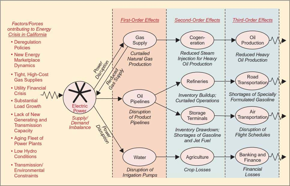 First-Order Effects Second-Order Effects Third-Order Effects Factors/Forces ontributing to Energy Crisis in