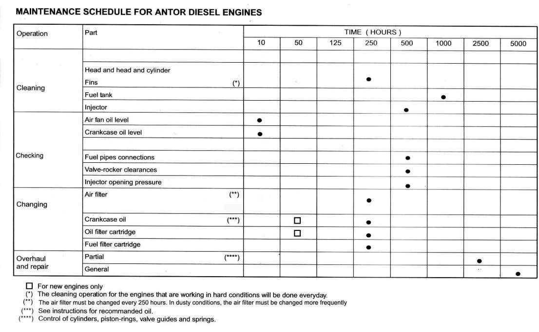 to engine manual, which is supplied with all new machines. Hydraform training manual copyright 2005 Page