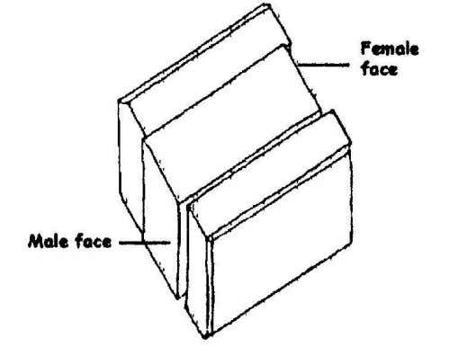 face of the block with a recess is called the female face. Course One (horizontal) layer