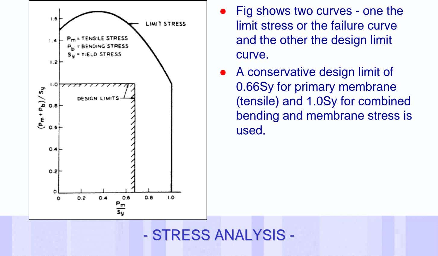 ! Fig shows two curves - one the limit stress or the failure curve and