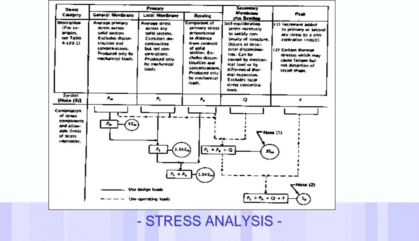 -- STRESSSTRESS ANALYSISANALYSIS -- Date of last change Reference/Name of Presentation/SN 14
