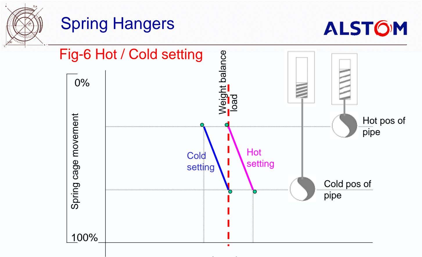 Spring Hangers Fig-6 Hot / Cold setting 0% Hot pos of pipe Hot Cold setting