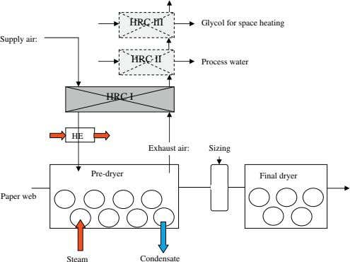 Glycol for space heating Supply air: Process water HRC I HE Exhaust air: Sizing Pre-dryer