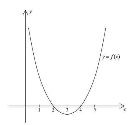 Item 13 refers to the diagram below. 3 15. 13. The function f ( x )