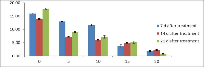 Cr + 6 on shoot length of Macrotyloma uniflorum Lam. Fig. 5: Effect of Cr +