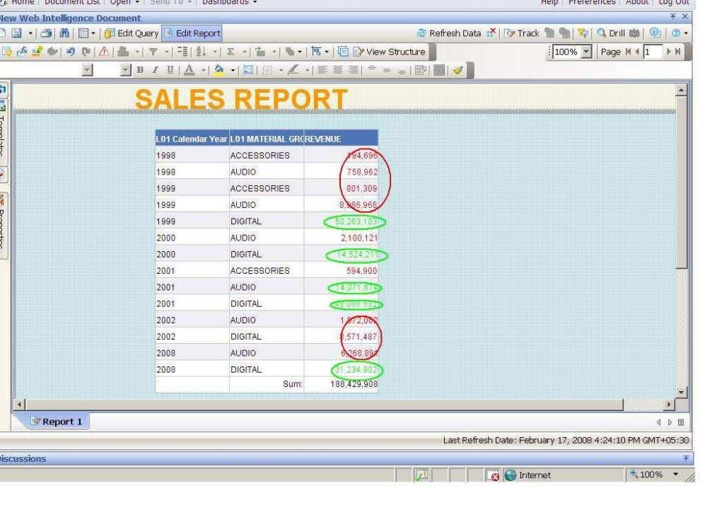 BUSINESS OBJECTS XI 3.1 Beginner Guide We observe the above output of the query as per