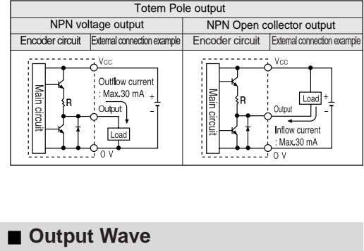 Totem Pole output NPN voltage output NPN Open collector output Encoder circuit Externalconnectionexample Encoder
