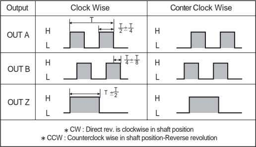 Output Clock Wise Conter Clock Wise T T T H 2 4 H OUT A