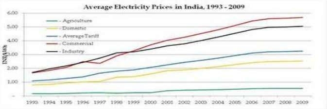 of electricity in India and Plummeting cost of solar power Sagar Gubbi(2010): Cost of generating power
