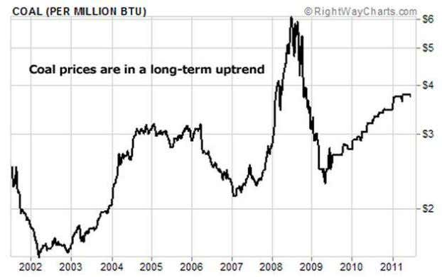 Matt Badiali (2011): If you like the Big trend in gold, you need to see