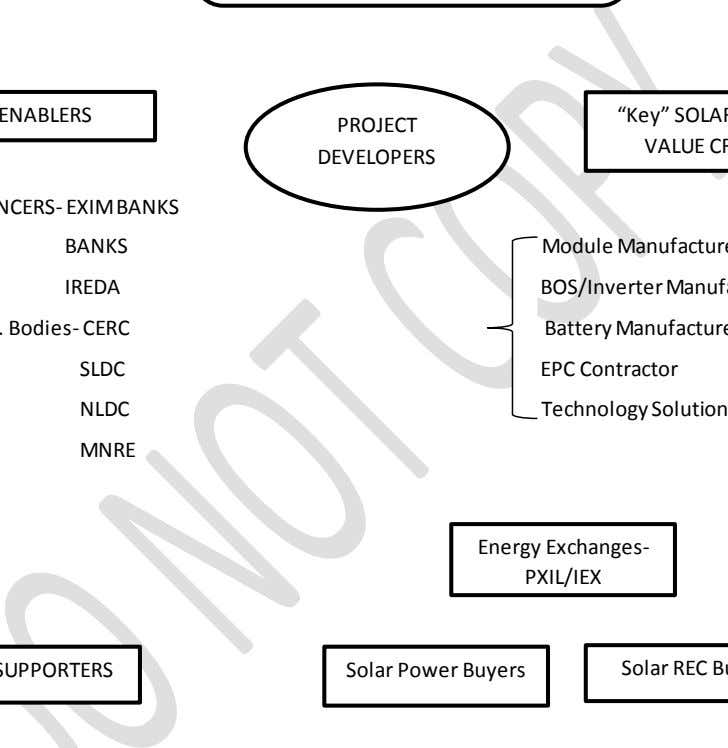 ENABLERS PROJECT DEVELOPERS BANKS IREDA SLDC EPC Contractor NLDC MNRE Energy Exchanges- PXIL/IEX Solar Power
