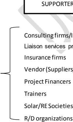 Insurance firms Project Financers Trainers Solar/RE Societies R/D organizations