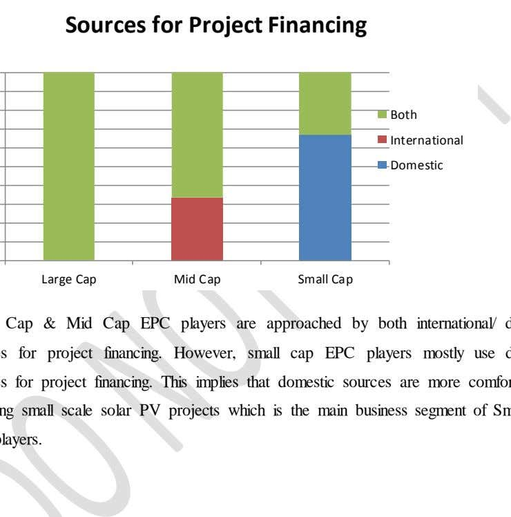Sources for Project Financing Both International Domestic Large Cap Mid Cap Small Cap