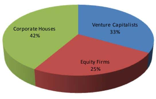 Venture Capitalists Corporate Houses 33% 42% Equity Firms 25%