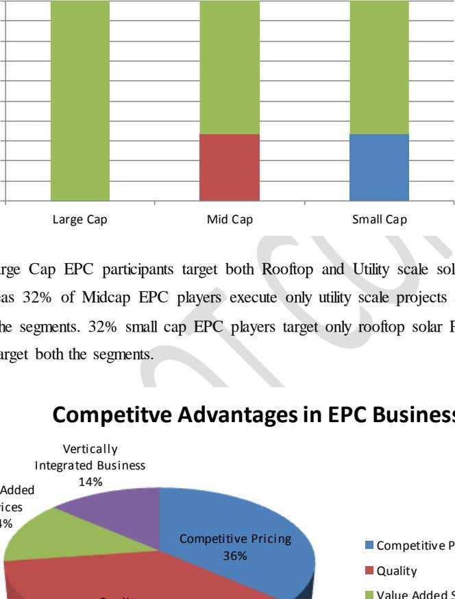 Large Cap Mid Cap Small Cap Vertically Integrated Business 14% Competitive Pricing 36% Quality