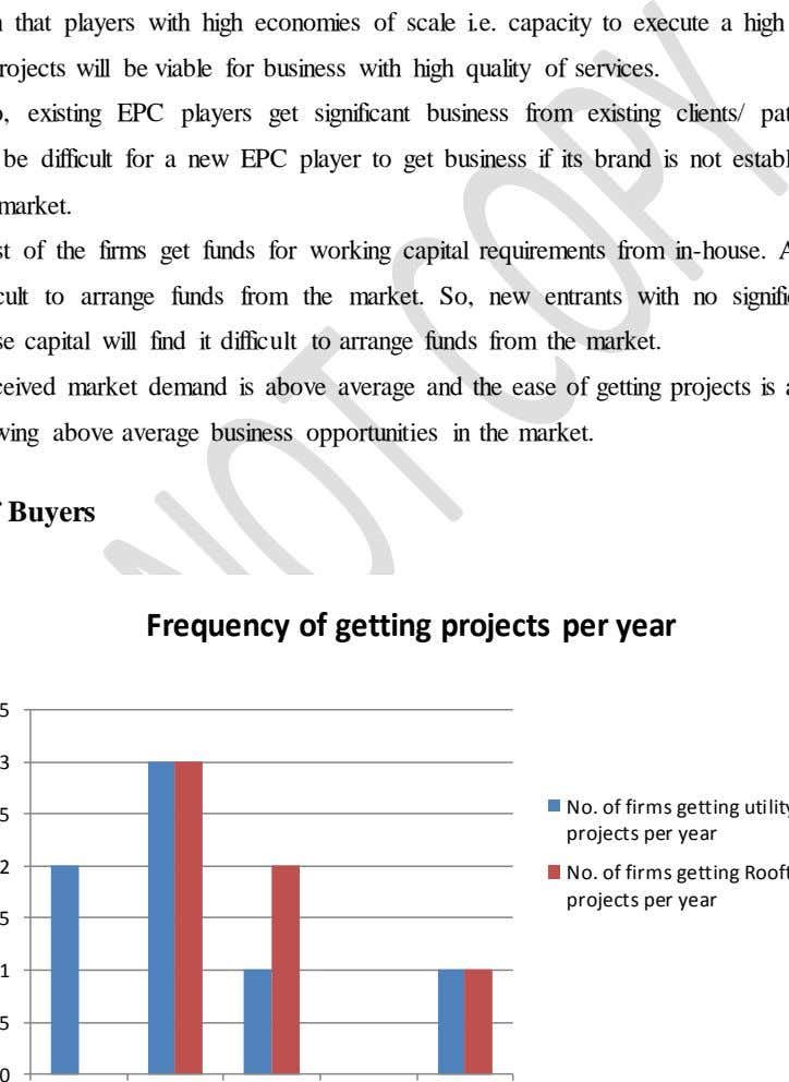 Frequency of getting projects per year 3 2 1 0