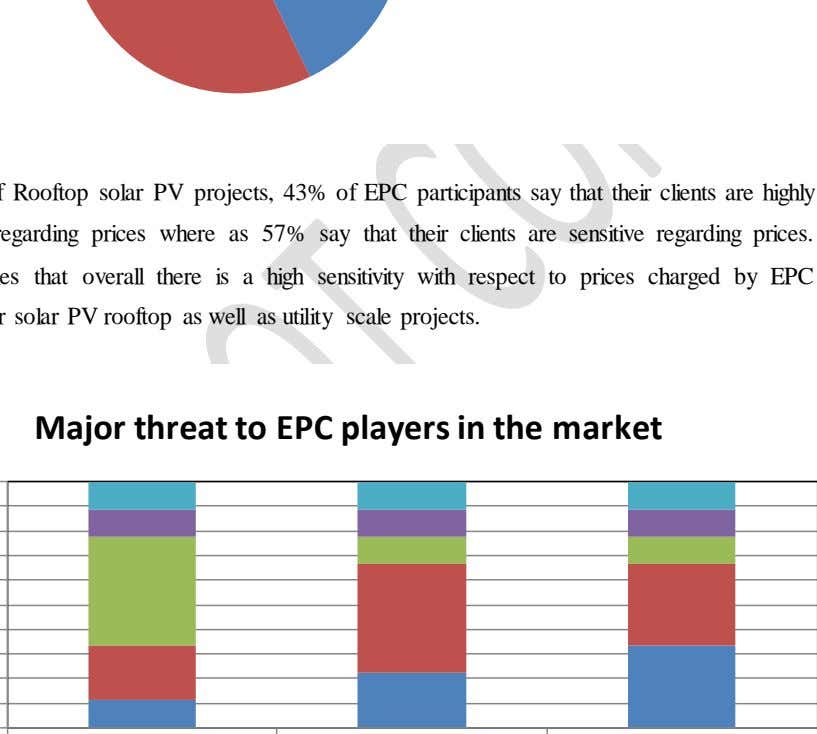 Major threat to EPC players in the market