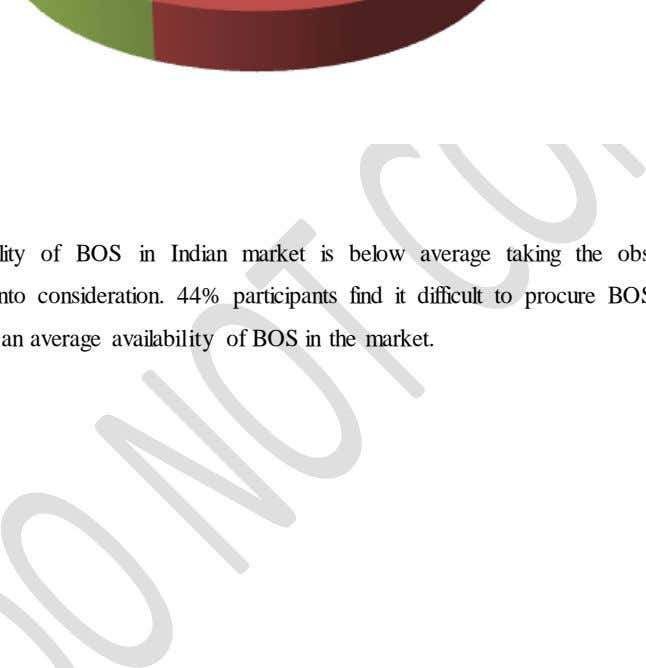 Easily Available Average Availability Difficult to procure Availability of BOS in Indian market is below average