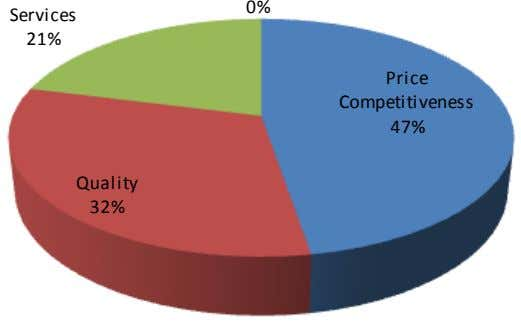 0% Services 21% Price Competitiveness 47% Quality 32%