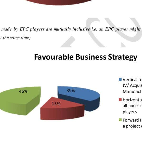Favourable Business Strategy 46% 39% 15%