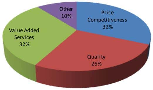 Other Price 10% Competitiveness 32% Value Added Services 32% Quality 26%